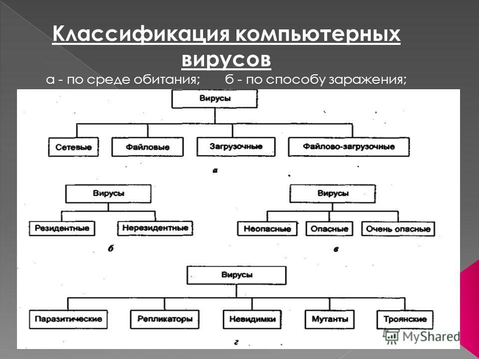Классификация компьютерных вирусов а - по среде обитания; б - по способу заражения; в - по степени воздействия; г - по особенностям алгоритмов