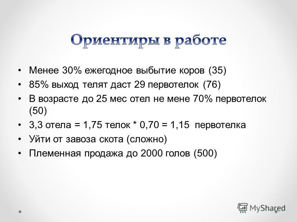 Менее 30% ежегодное выбытие коров (35) 85% выход телят даст 29 первотелок (76) В возрасте до 25 мес отел не мене 70% первотелок (50) 3,3 отела = 1,75 телок * 0,70 = 1,15 первотелка Уйти от завоза скота (сложно) Племенная продажа до 2000 голов (500)