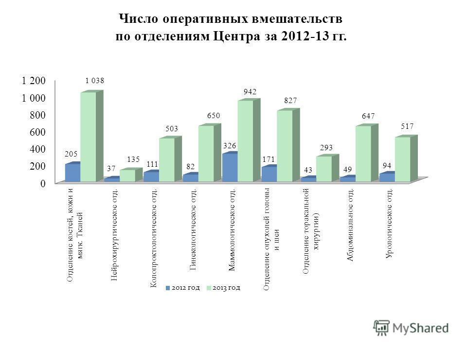 Число оперативных вмешательств по отделениям Центра за 2012-13 гг.