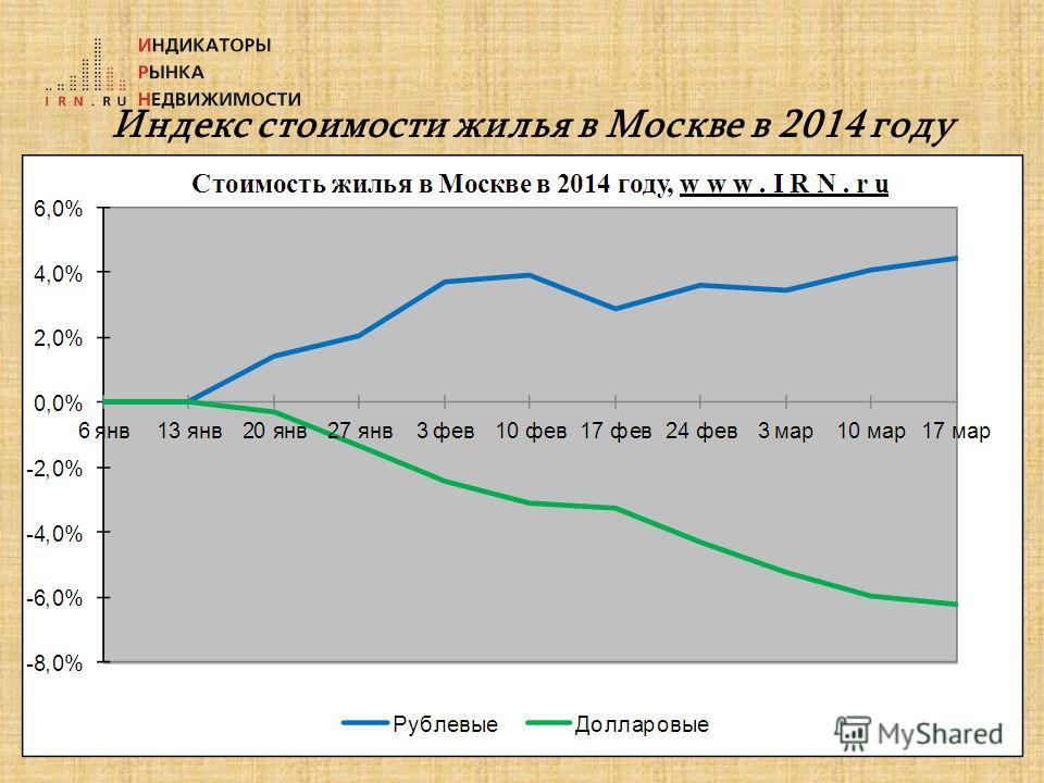 Индекс стоимости жилья в Москве в 2014 году