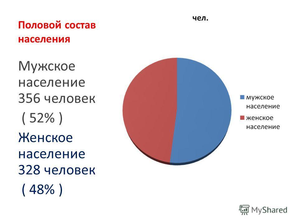 Половой состав населения Мужское население 356 человек ( 52% ) Женское население 328 человек ( 48% )