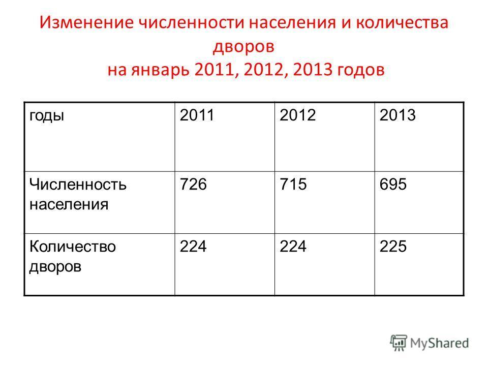 Изменение численности населения и количества дворов на январь 2011, 2012, 2013 годов годы201120122013 Численность населения 726715695 Количество дворов 224 225
