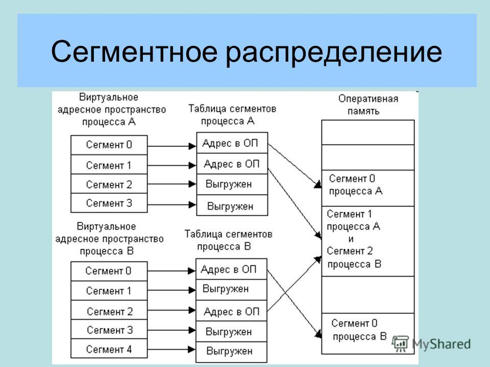 Сегментное распределение