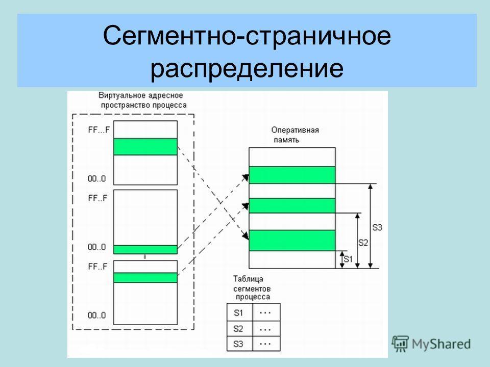 Сегментно-страничное распределение
