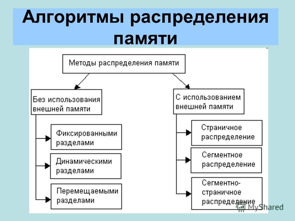 Алгоритмы распределения памяти