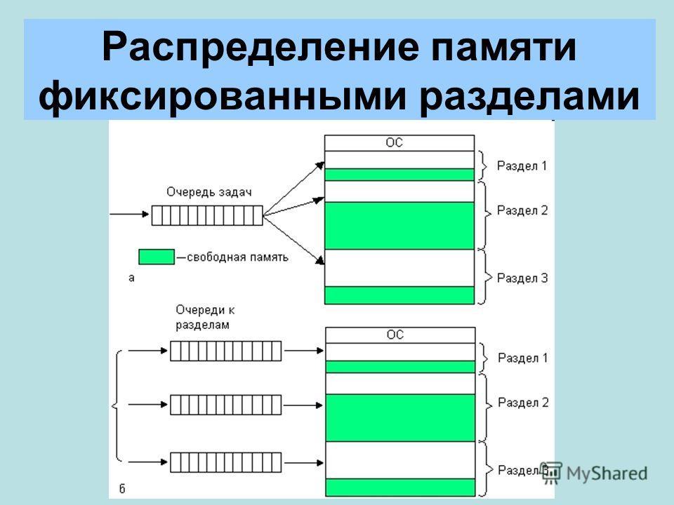 Распределение памяти фиксированными разделами
