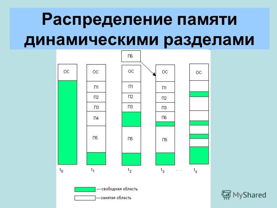 Распределение памяти динамическими разделами