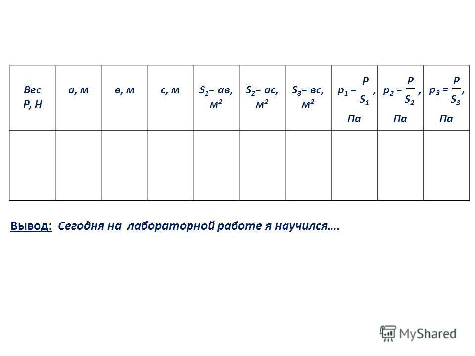 Вес Р, Н а, мв, мс, мS 1 = ав, м 2 S 2 = ас, м 2 S 3 = вс, м 2 Па р 1 =, Р S1S1 р 2 =, Р S2S2 р 3 =, Р S3S3 Вывод: Сегодня на лабораторной работе я научился….