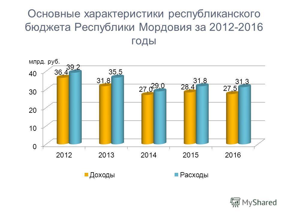Основные характеристики республиканского бюджета Республики Мордовия за 2012-2016 годы млрд. руб.