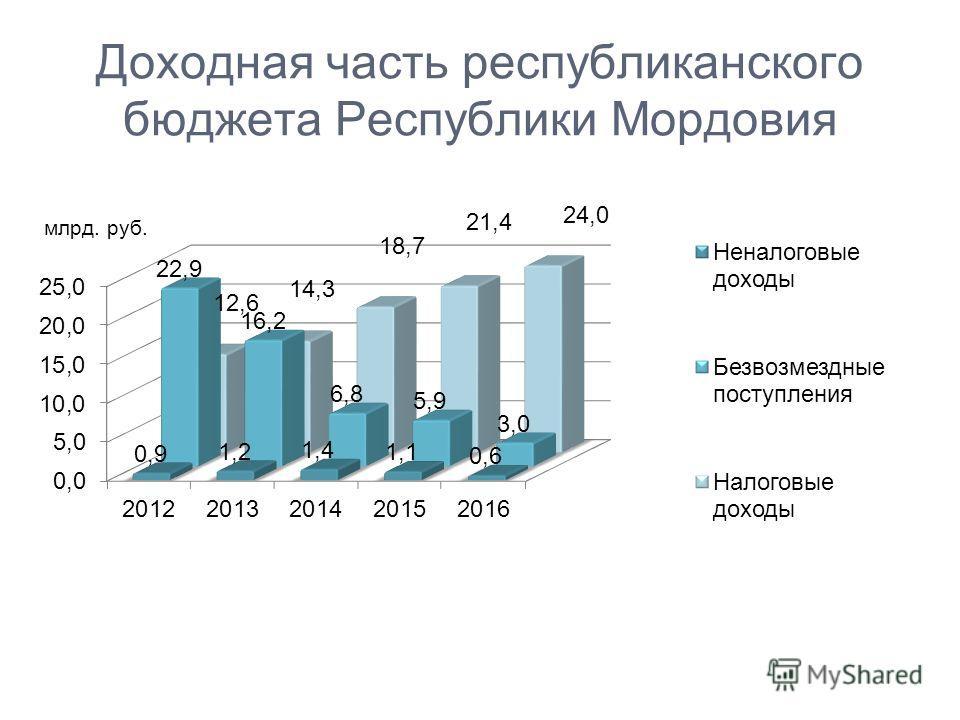 Доходная часть республиканского бюджета Республики Мордовия млрд. руб.