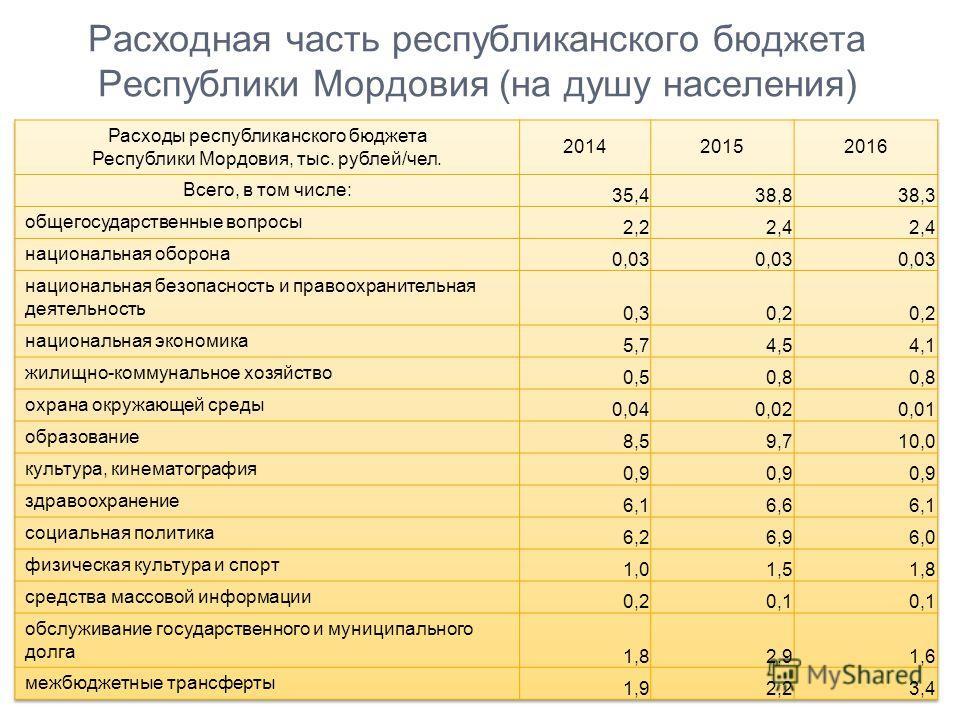 Расходная часть республиканского бюджета Республики Мордовия (на душу населения)
