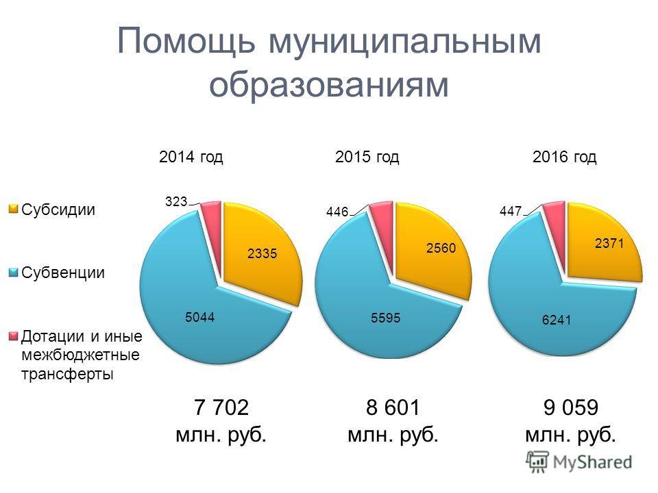 Помощь муниципальным образованиям 2014 год2015 год2016 год 7 702 млн. руб. 8 601 млн. руб. 9 059 млн. руб.