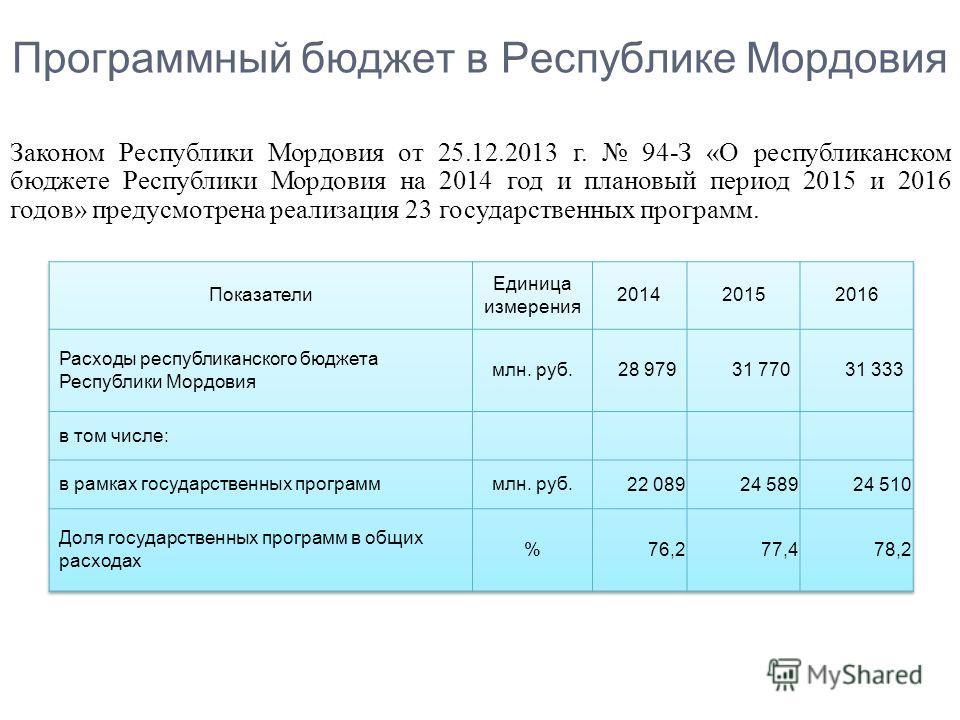 Программный бюджет в Республике Мордовия Законом Республики Мордовия от 25.12.2013 г. 94-З «О республиканском бюджете Республики Мордовия на 2014 год и плановый период 2015 и 2016 годов» предусмотрена реализация 23 государственных программ.
