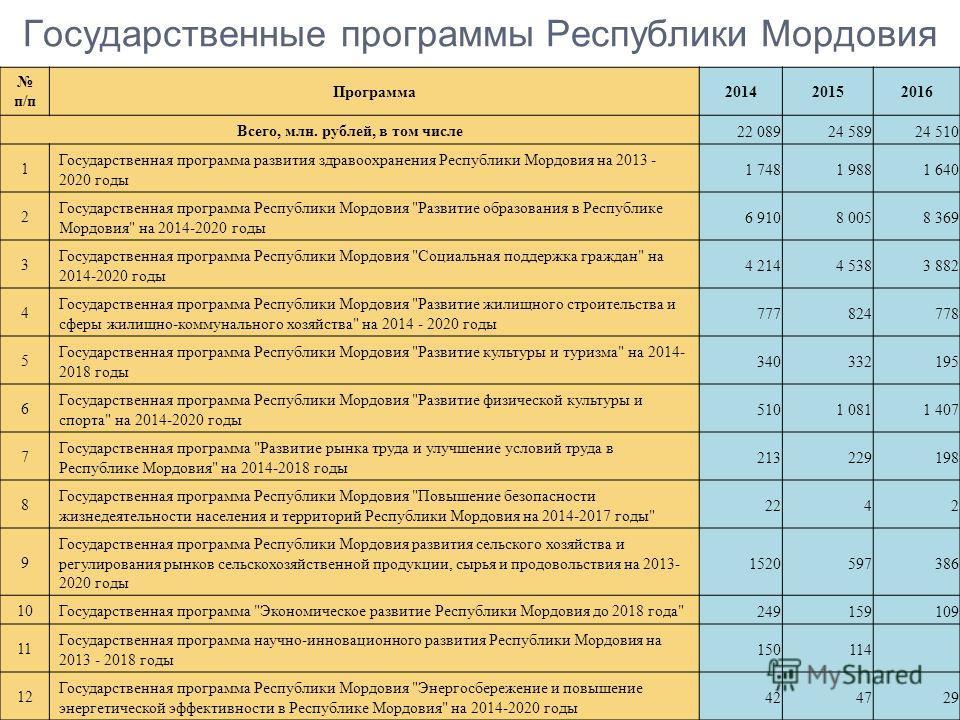 Государственные программы Республики Мордовия п/п Программа201420152016 Всего, млн. рублей, в том числе 22 08924 58924 510 1 Государственная программа развития здравоохранения Республики Мордовия на 2013 - 2020 годы 1 7481 9881 640 2 Государственная