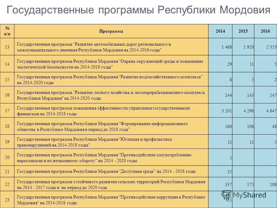 Государственные программы Республики Мордовия п/п Программа201420152016 13 Государственная программа