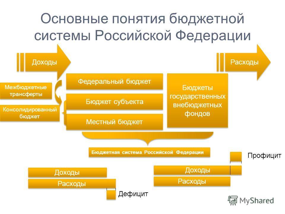 Основные понятия бюджетной системы Российской Федерации Федеральный бюджет Бюджет субъекта Местный бюджет Бюджеты государственных внебюджетных фондов Бюджеты государственных внебюджетных фондов Межбюджетные трансферты Бюджетная система Российской Фед