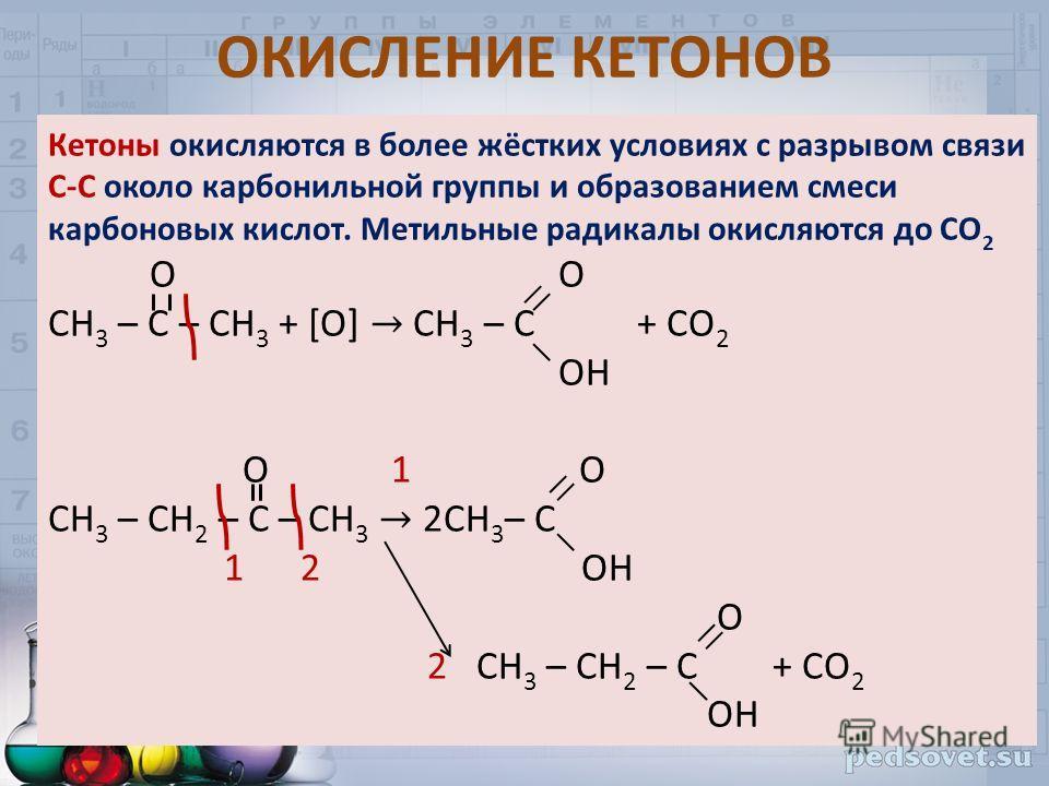 Кетоны окисляются в более жёстких условиях с разрывом связи С-С около карбонильной группы и образованием смеси карбоновых кислот. Метильные радикалы окисляются до СО 2 О O СН 3 – С – СН 3 + [O] CH 3 – C + CO 2 OH О 1 O CH 3 – CH 2 – C – CH 3 2CH 3 –