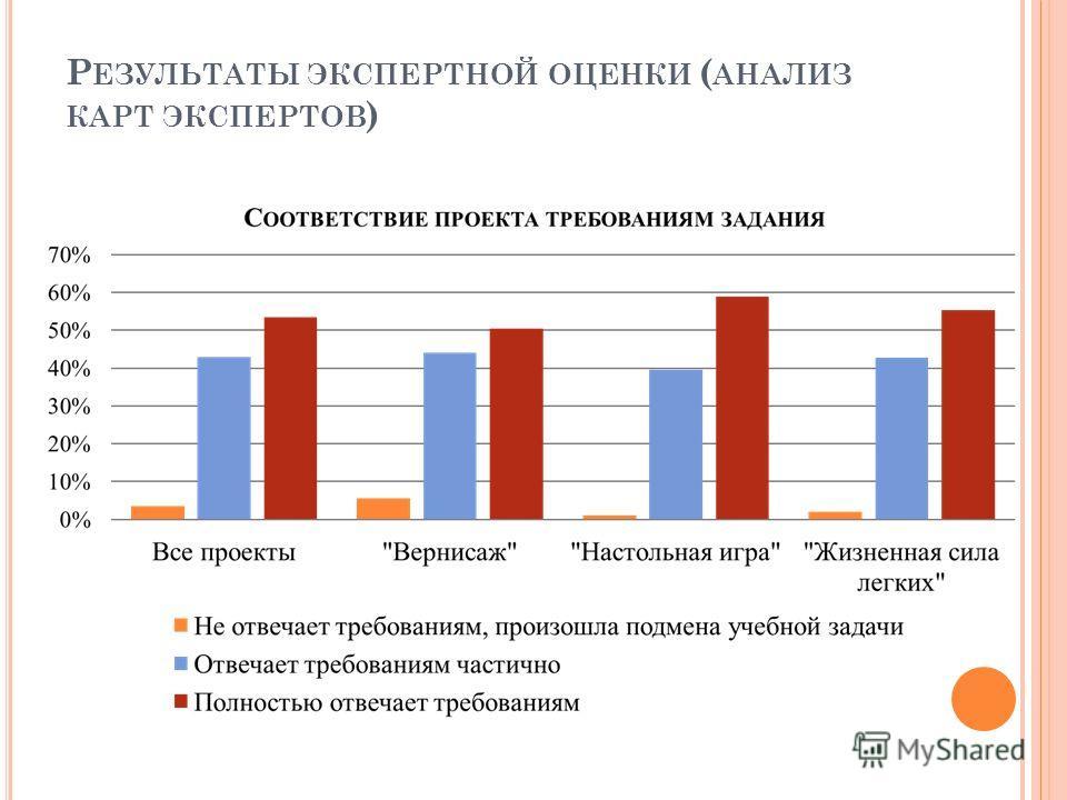 Р ЕЗУЛЬТАТЫ ЭКСПЕРТНОЙ ОЦЕНКИ ( АНАЛИЗ КАРТ ЭКСПЕРТОВ )