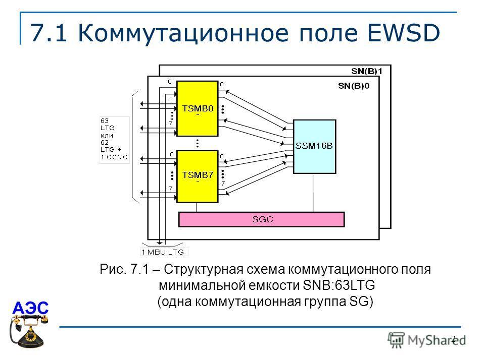 2 7.1 Коммутационное поле EWSD Рис. 7.1 – Структурная схема коммутационного поля минимальной емкости SNВ:63LTG (одна коммутационная группа SG)