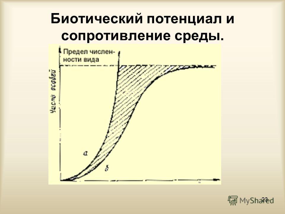Биотический потенциал и сопротивление среды. 23