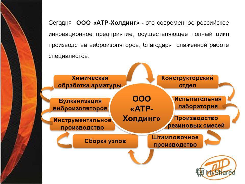 Сегодня ООО «АТР-Холдинг» - это современное российское инновационное предприятие, осуществляющее полный цикл производства виброизоляторов, благодаря слаженной работе специалистов. Конструкторский отдел Испытательная лаборатория Инструментальное произ
