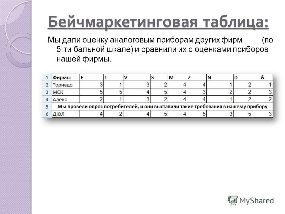 Бейчмаркетинговая таблица : Мы дали оценку аналоговым приборам других фирм (по 5-ти бальной шкале) и сравнили их с оценками приборов нашей фирмы.