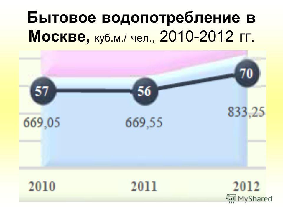 Яблоков, 2014 Бытовое водопотребление в Москве, куб.м./ чел., 2010-2012 гг.