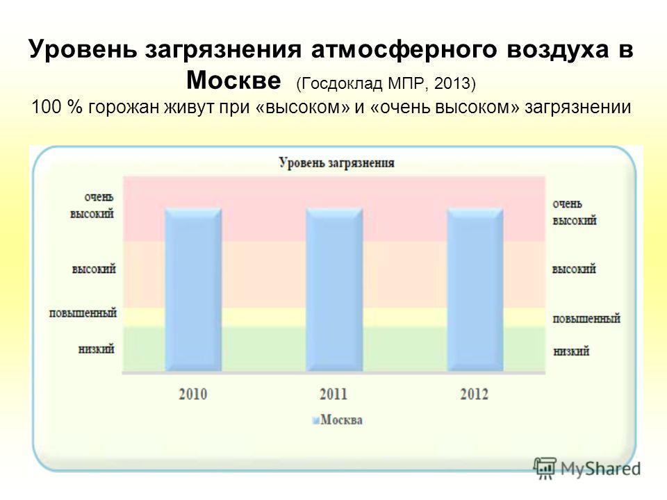 Яблоков, 2014 Уровень загрязнения атмосферного воздуха в Москве Уровень загрязнения атмосферного воздуха в Москве (Госдоклад МПР, 2013) 100 % горожан живут при «высоком» и «очень высоком» загрязнении