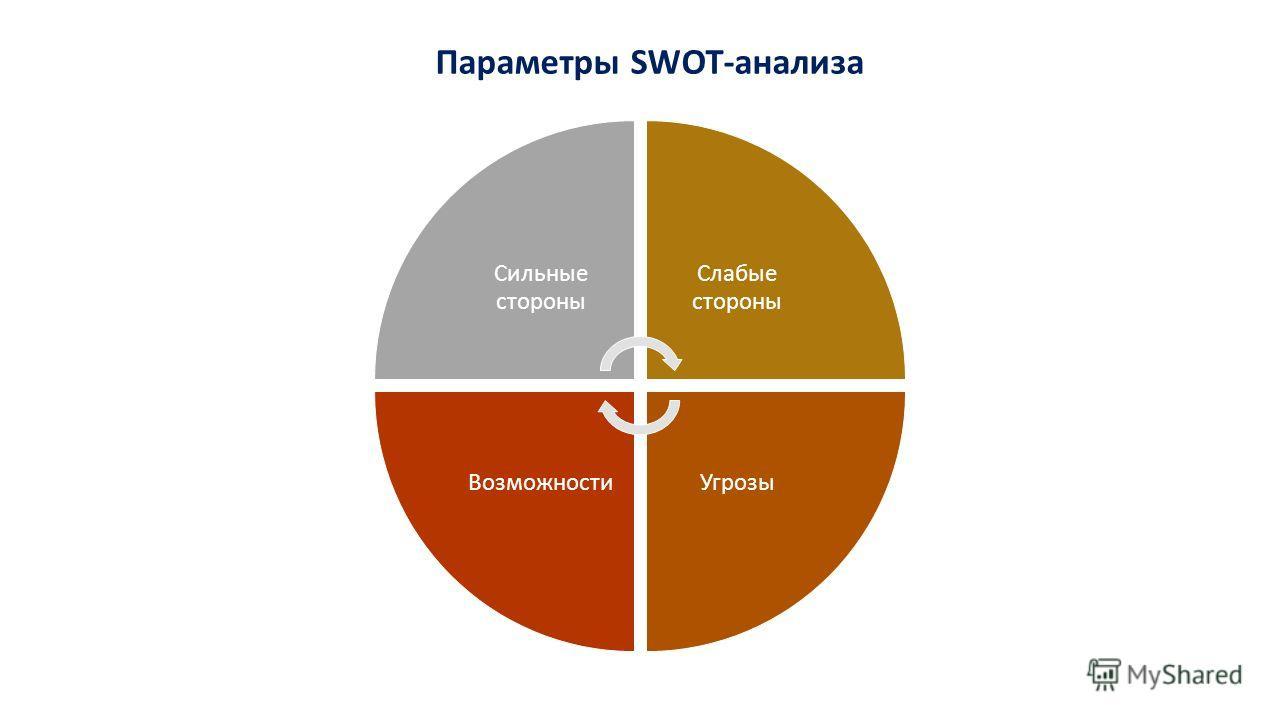 Сильные стороны Слабые стороны УгрозыВозможности Параметры SWOT-анализа