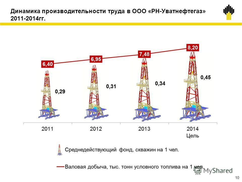 Динамика производительности труда в ООО «РН-Уватнефтегаз» 2011-2014гг. 10