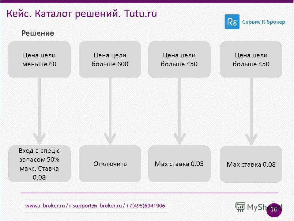 Кейс. Каталог решений. Tutu.ru Решение 16 Цена цели меньше 60 Цена цели больше 600 Цена цели больше 450 Вход в спец с запасом 50% макс. Ставка 0,08 ОтключитьMax ставка 0,05 Max ставка 0,08