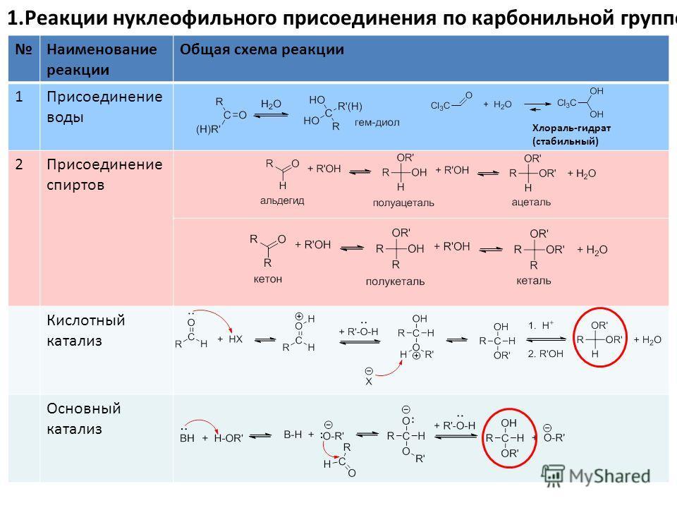 Наименование реакции Общая схема реакции 1Присоединение воды 2Присоединение спиртов Кислотный катализ Основный катализ 1.Реакции нуклеофильного присоединения по карбонильной группе Хлораль-гидрат (стабильный)