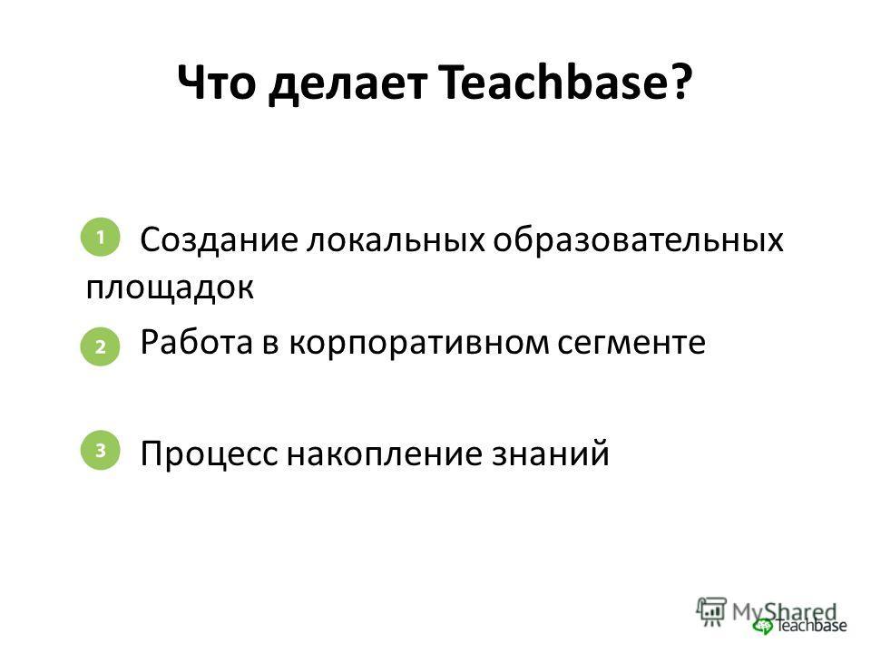Что делает Teachbase? Создание локальных образовательных площадок Работа в корпоративном сегменте Процесс накопление знаний