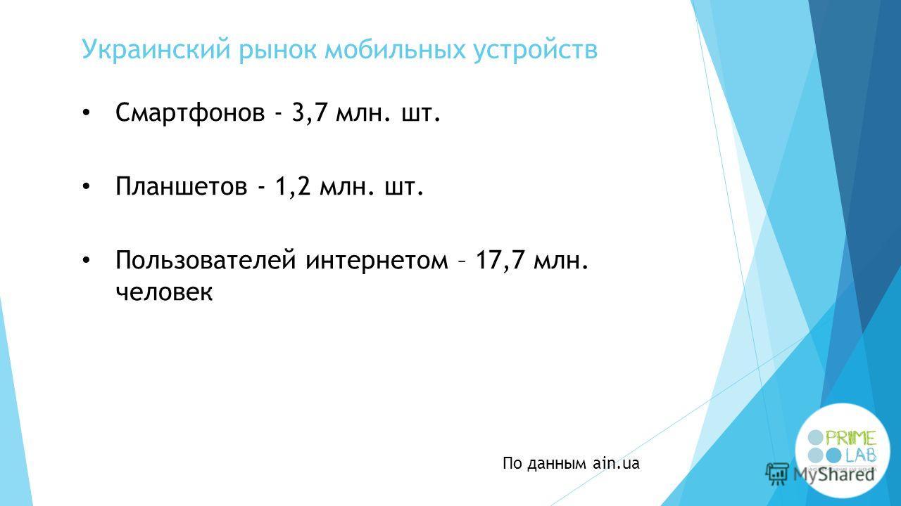 Украинский рынок мобильных устройств Смартфонов - 3,7 млн. шт. Пользователей интернетом – 17,7 млн. человек По данным ain.ua Планшетов - 1,2 млн. шт.