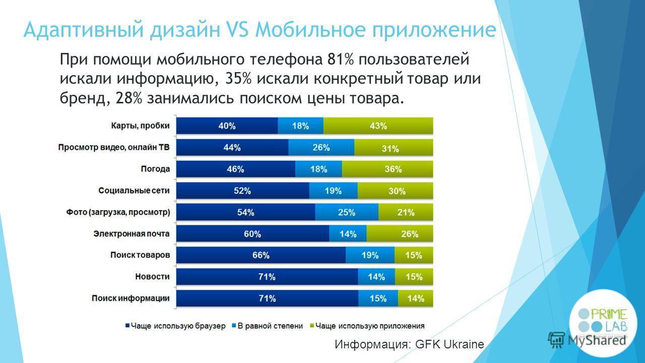 Адаптивный дизайн VS Мобильное приложение При помощи мобильного телефона 81% пользователей искали информацию, 35% искали конкретный товар или бренд, 28% занимались поиском цены товара. Информация: GFK Ukraine