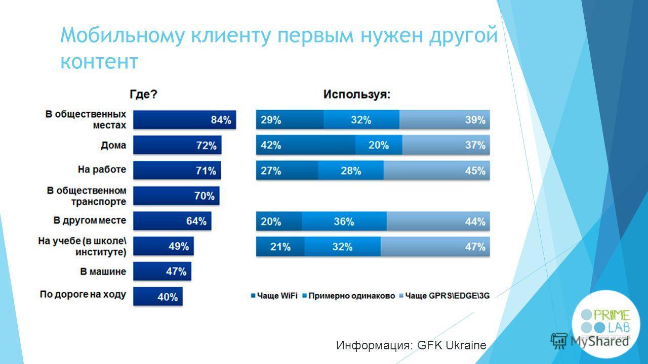 Мобильному клиенту первым нужен другой контент Информация: GFK Ukraine