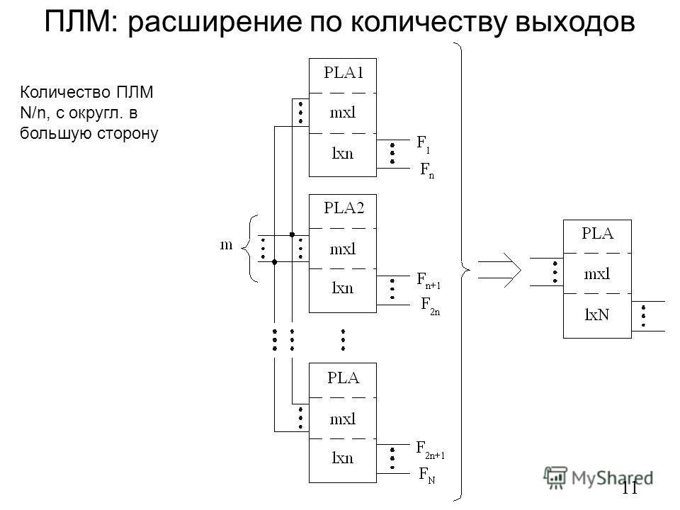 ПЛМ: расширение по количеству выходов 11 Количество ПЛМ N/n, с округл. в большую сторону