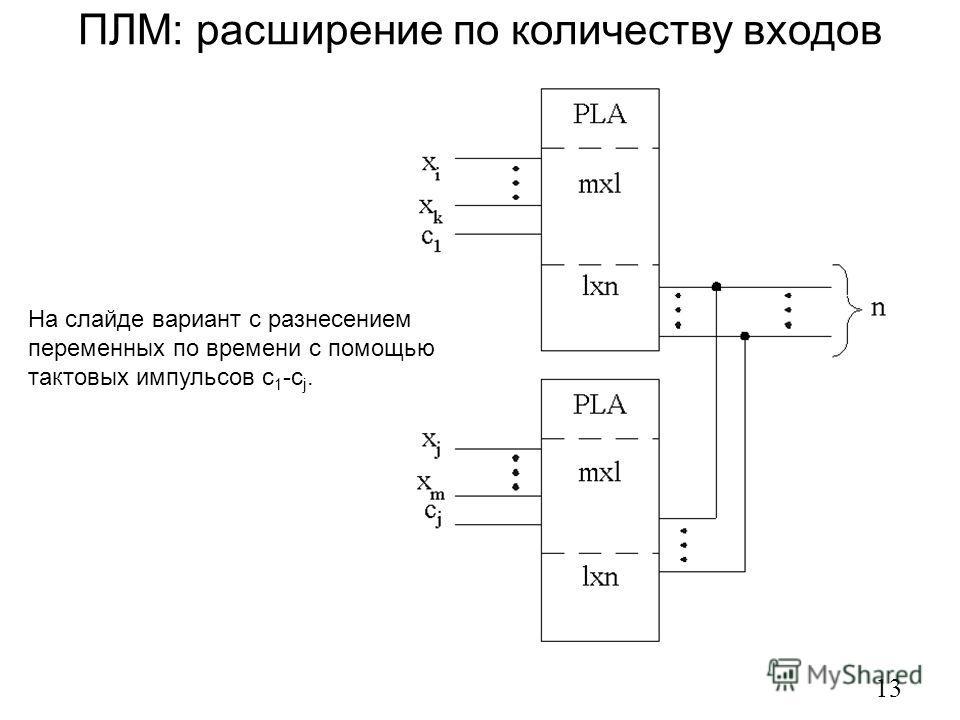 ПЛМ: расширение по количеству входов 13 На слайде вариант с разнесением переменных по времени с помощью тактовых импульсов c 1 -c j.