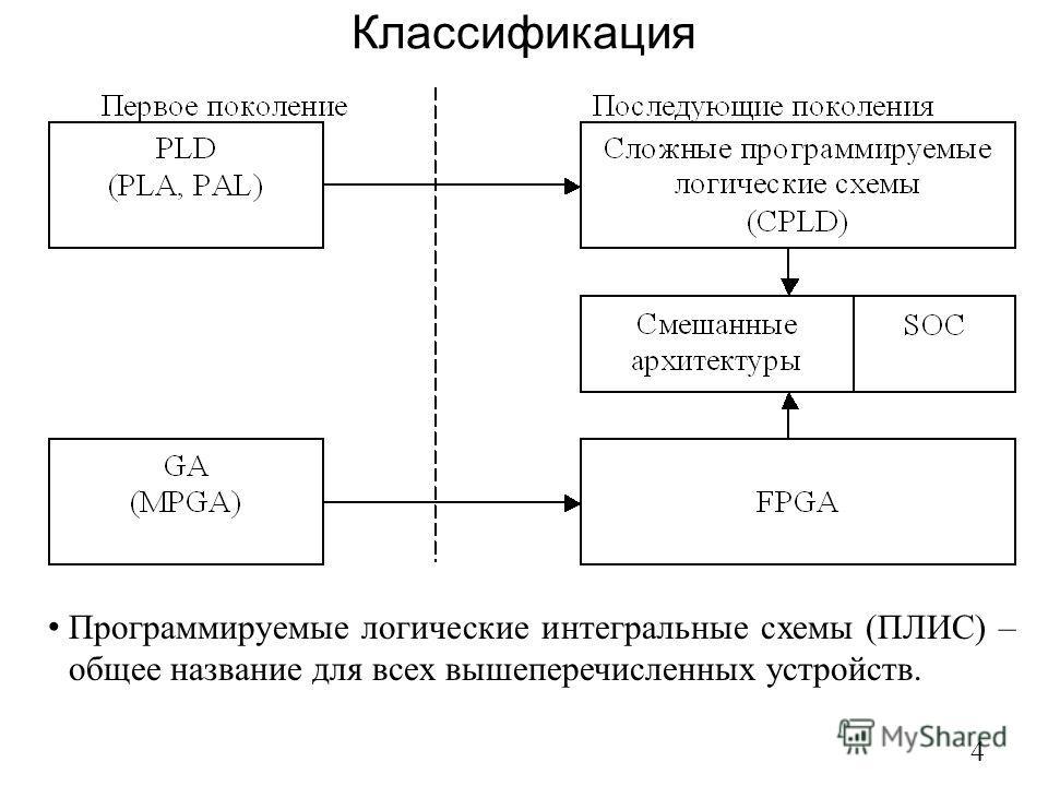 Классификация 4 Программируемые логические интегральные схемы (ПЛИС) – общее название для всех вышеперечисленных устройств.