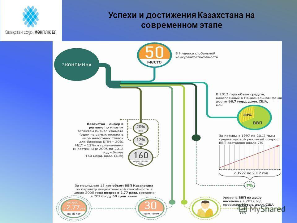 Успехи и достижения Казахстана на современном этапе