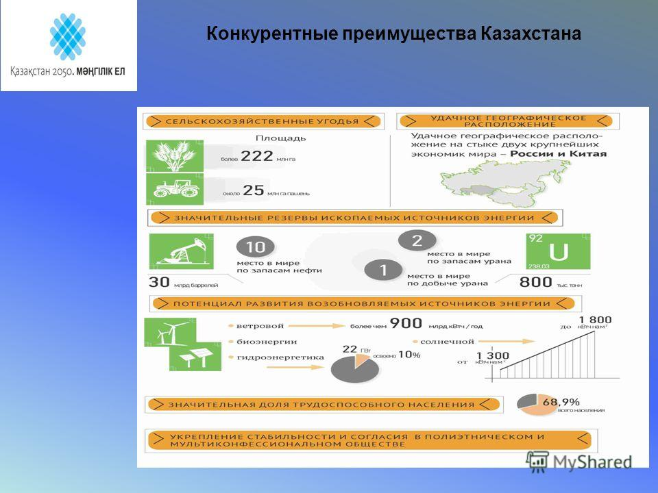 Конкурентные преимущества Казахстана