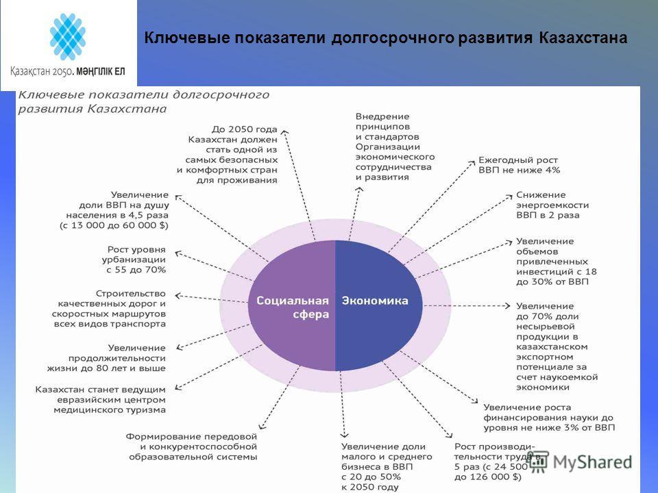 Ключевые показатели долгосрочного развития Казахстана