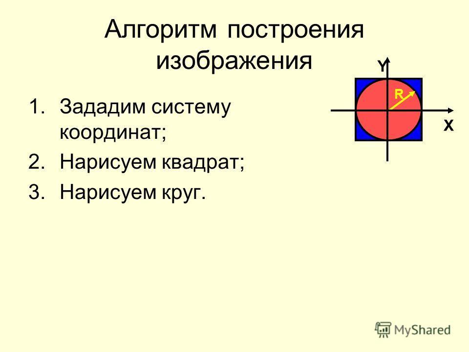 Алгоритм построения изображения 1.Зададим систему координат; 2.Нарисуем квадрат; 3.Нарисуем круг. R X Y