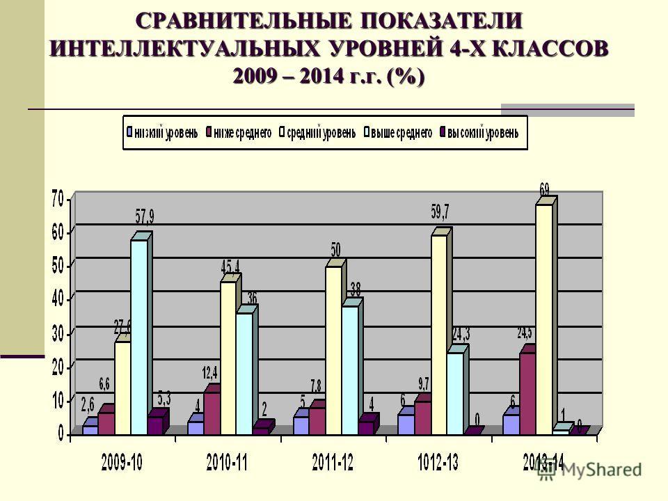СРАВНИТЕЛЬНЫЕ ПОКАЗАТЕЛИ ИНТЕЛЛЕКТУАЛЬНЫХ УРОВНЕЙ 4-Х КЛАССОВ 2009 – 2014 г.г. (%)