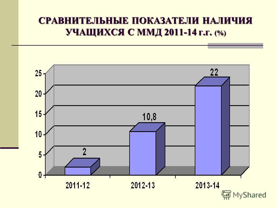 СРАВНИТЕЛЬНЫЕ ПОКАЗАТЕЛИ НАЛИЧИЯ УЧАЩИХСЯ С ММД 2011-14 г.г. (%)