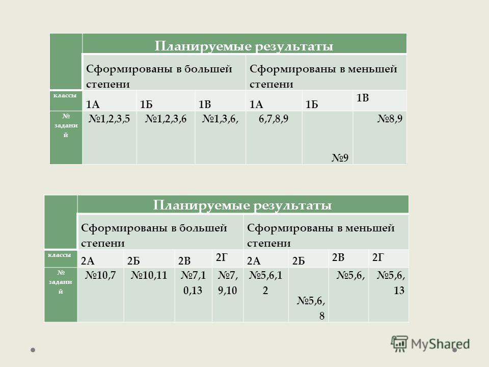 Планируемые результаты Сформированы в большей степени Сформированы в меньшей степени классы 1А1Б1В1А1Б 1В задани й 1,2,3,51,2,3,61,3,6,6,7,8,9 9 8,9 Планируемые результаты Сформированы в большей степени Сформированы в меньшей степени классы 2А2Б2В 2Г