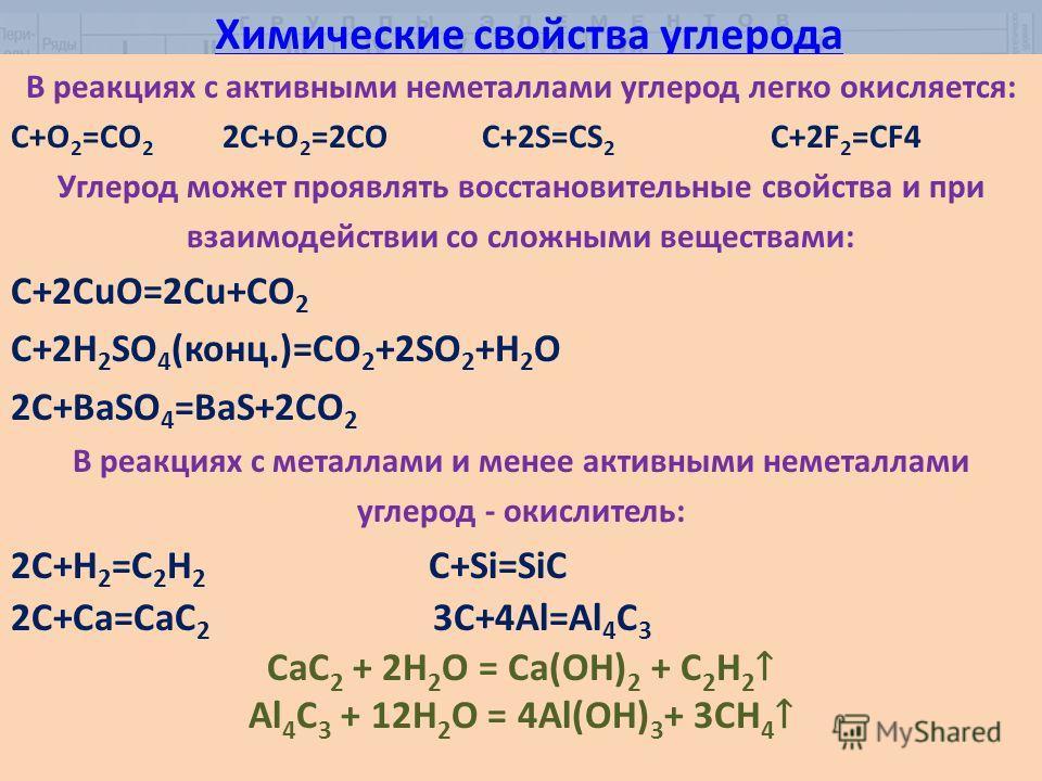 Химические свойства углерода В реакциях с активными неметаллами углерод легко окисляется: C+O 2 =CO 2 2C+O 2 =2CO C+2S=CS 2 C+2F 2 =CF4 Углерод может проявлять восстановительные свойства и при взаимодействии со сложными веществами: C+2CuO=2Cu+CО 2 C+