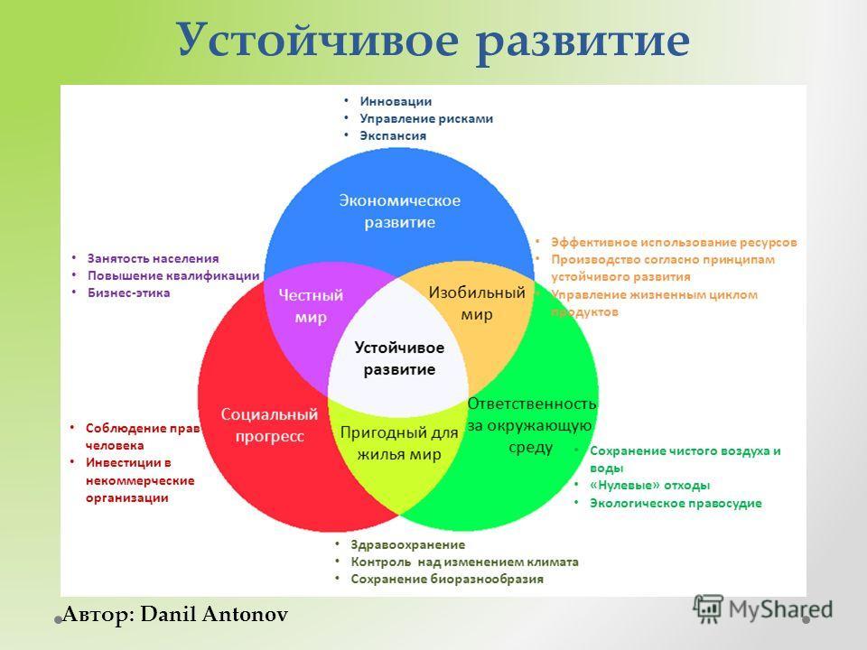 Устойчивое развитие Автор: Danil Antonov