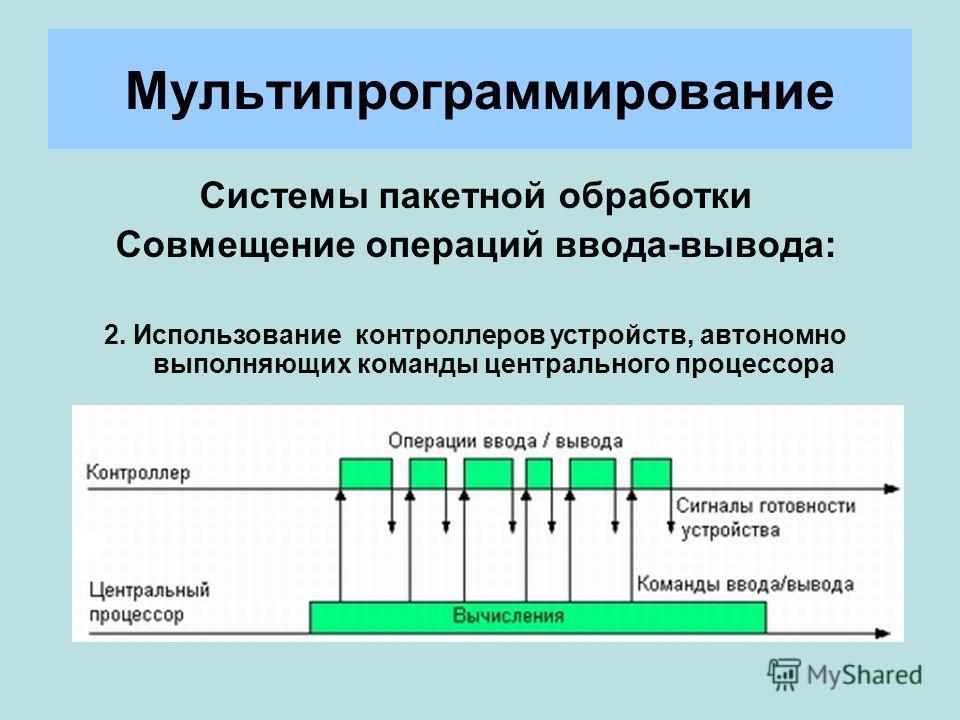 Мультипрограммирование Системы пакетной обработки Совмещение операций ввода-вывода: 2. Использование контроллеров устройств, автономно выполняющих команды центрального процессора