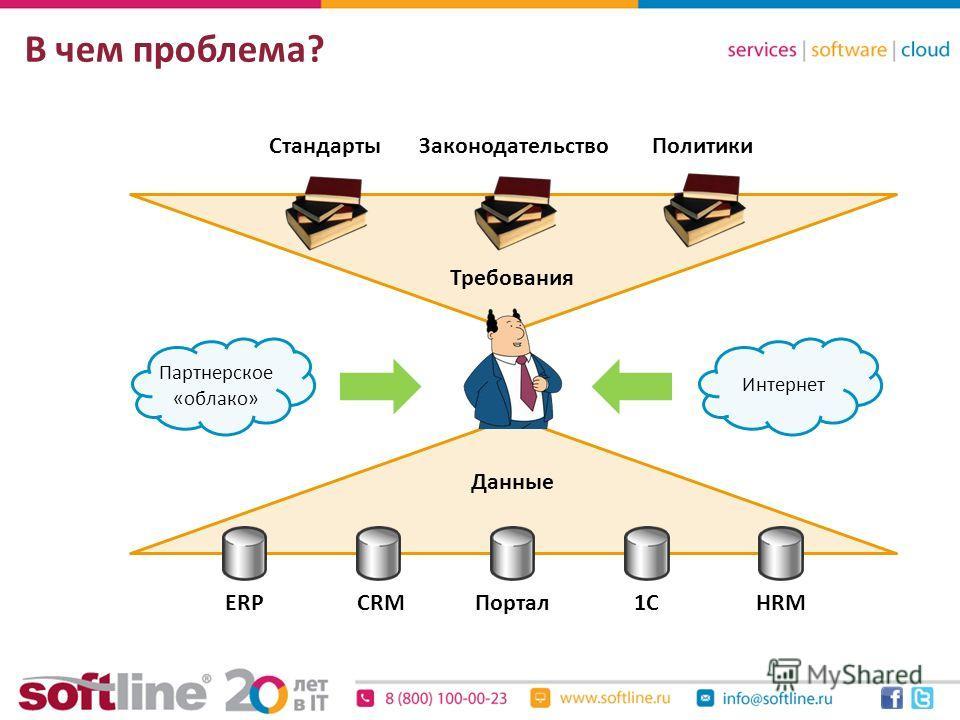 Данные Требования В чем проблема? Интернет Партнерское «облако» ERPCRMПортал1CHRM ЗаконодательствоПолитикиСтандарты